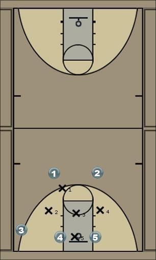 Basketball Play Crestmont 4 V4 Screens dribble Quick Hitter