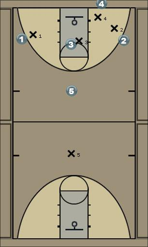 Basketball Play 3 across Man to Man Set