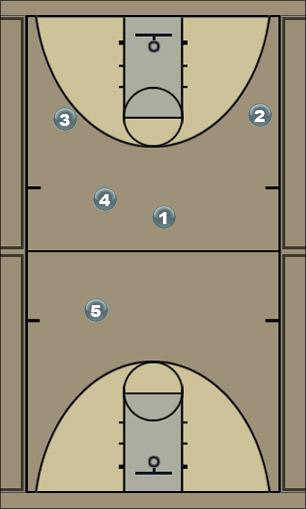 Basketball Play AMERICA Secondary Break