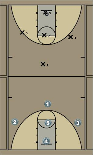 Basketball Play Dribble Drive Series Man to Man Set