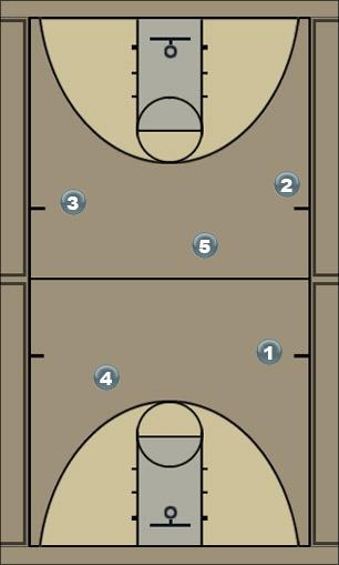 Basketball Play Defence movement 2-2 Defense