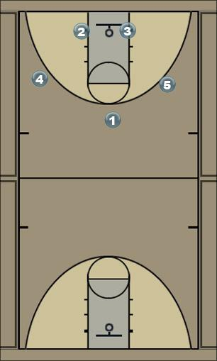 Basketball Play Basic Man to Man Offense