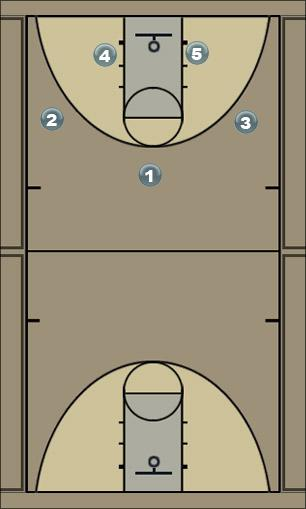 Basketball Play round movement Man to Man Set