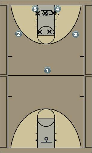 Basketball Play Tom7 Baseline scenario 01 Zone Baseline Out of Bounds