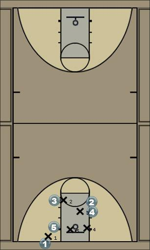 Basketball Play inbound play and pick and roll with zone Man Baseline Out of Bounds Play