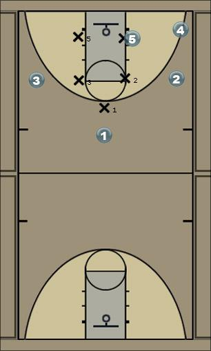 Basketball Play Oregon High/Low Opition Man to Man Set