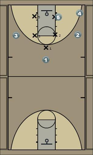 Basketball Play Oregon High/Low Opition Man to Man Set