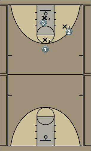 Basketball Play X-play Man to Man Offense