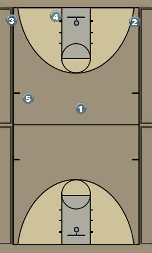 Basketball Play Drag 1 Quick Hitter