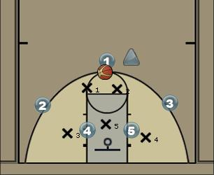 Basketball Play 3 on 2 break Basketball Drill
