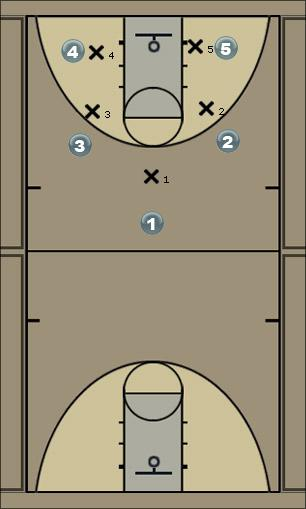 Basketball Play 1 4 2 Solo (Full Iso) Man to Man Offense