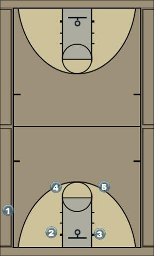 Basketball Play BKK1-3 Sideline Out of Bounds
