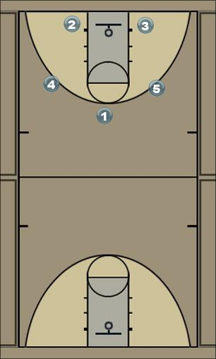 Basketball Play BKK1-2 Man to Man Set