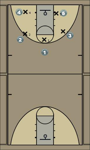 Basketball Play 1 DoublePick Man to Man Offense