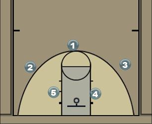 Basketball Play Geretsried Motion Man to Man Set