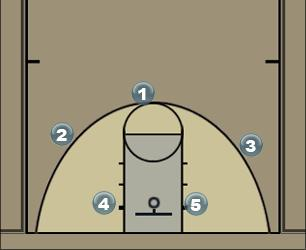 Basketball Play Motion Offense Man to Man Set