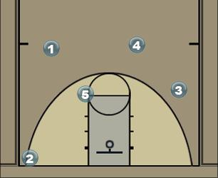 Basketball Play Motion Weak Man to Man Offense