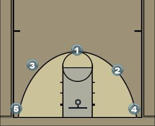 Basketball Play Simple Wheel Man to Man Offense