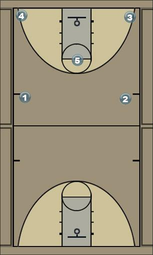 Basketball Play 21 Go into Doubles Man to Man Set