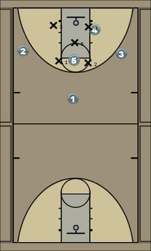 Basketball Play Zone offense 1 Zone Play