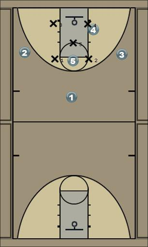 Basketball Play Michigan Zone Play