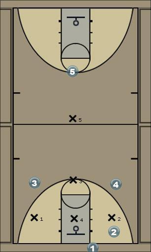 Basketball Play pass  Basketball Drill