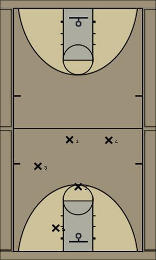 Basketball Play 131 high Sideline Out of Bounds