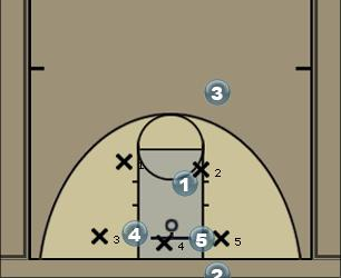 Basketball Play 1 Man Baseline Out of Bounds Play