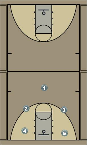 Basketball Play baker Defense