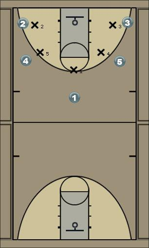 Basketball Play Rockets Man to Man Offense