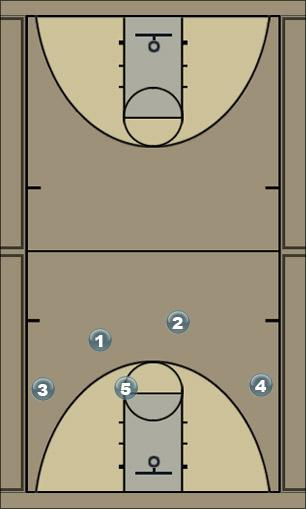 Basketball Play Cross_E Man to Man Offense