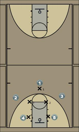 Basketball Play Returning when the other team gets ball control  Defense