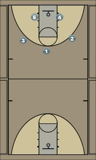 Basketball Play up Secondary Break