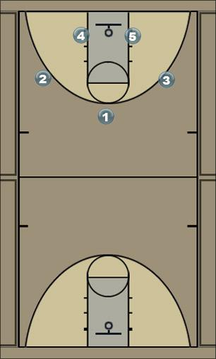 Basketball Play Husker Zone Play