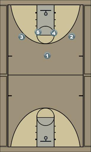 Basketball Play 14 Man to Man Set