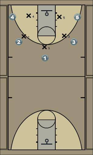 Basketball Play 5-1 man to man Zone Play