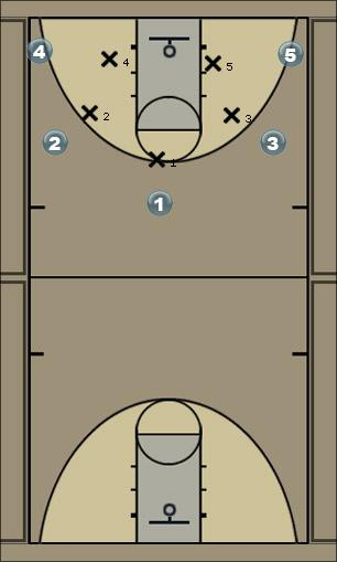 Basketball Play 5-4 Monster Zone Play