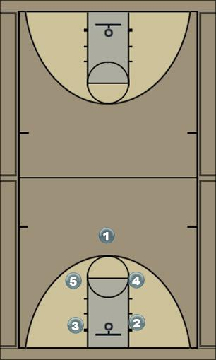 Basketball Play FACE (1) Man to Man Offense