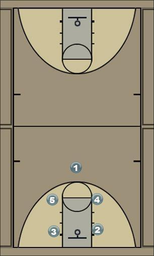 Basketball Play FACE (1) Man to Man Offense
