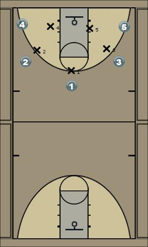 Basketball Play Baseline cut Man to Man Set