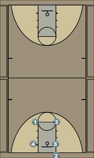 Basketball Play Storm 14 Man to Man Offense