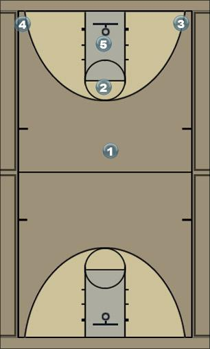 Basketball Play purple Man to Man Offense
