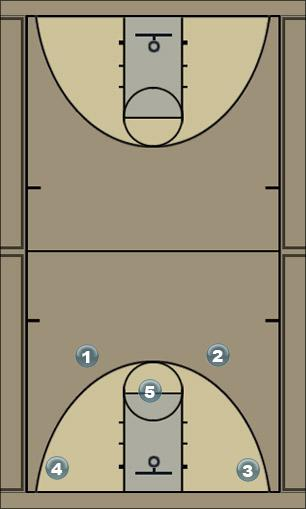 Basketball Play Jüri Man to Man Offense
