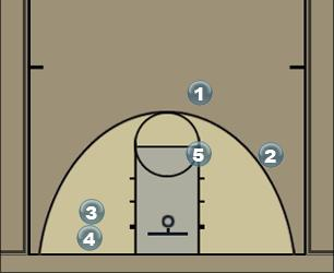 Basketball Play Sarved Man to Man Offense