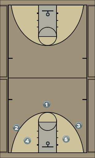 Basketball Play Rusikas Man to Man Offense