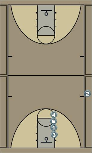 Basketball Play wnf late Sideline Out of Bounds