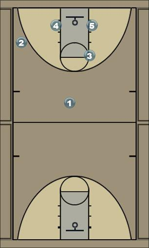Basketball Play Otsaaut Man Baseline Out of Bounds Play