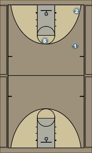 Basketball Play GMacPlayA Man to Man Offense