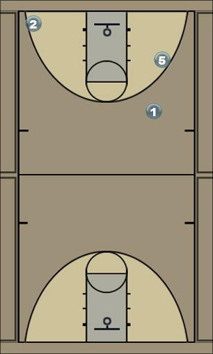 Basketball Play PlayA1 Man to Man Set