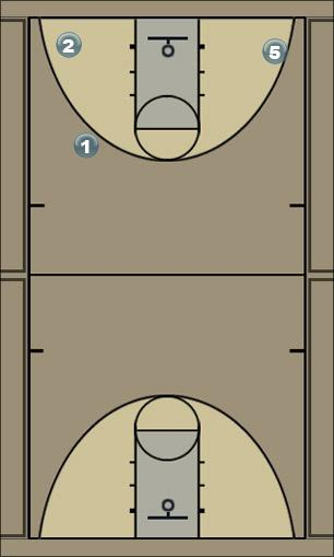 Basketball Play PlayB Man to Man Offense